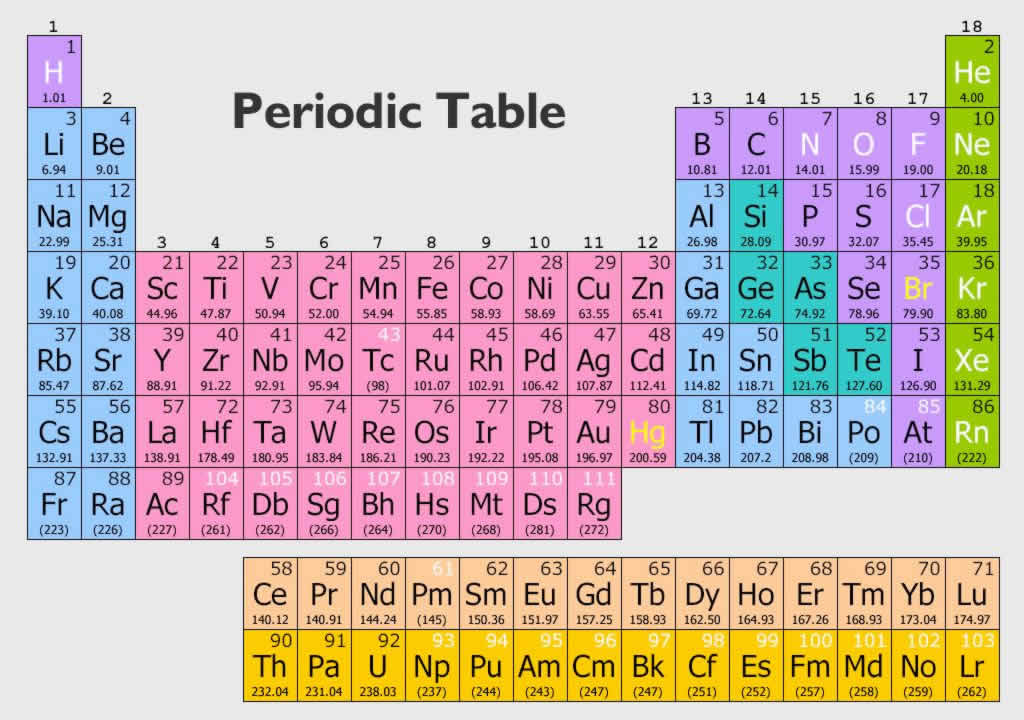 Worksheet preview blended worksheets wizer here is a periodic table of the elements urtaz Choice Image