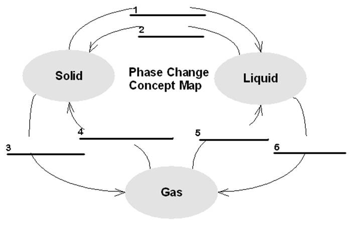Phase Change Concept Map Phase Change Concept Map | States Maps