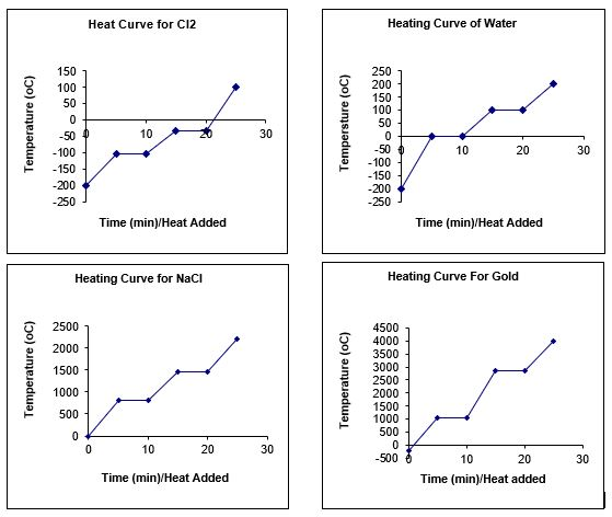 Heating And Cooling Curves Interactive Worksheet By Amanda Hatfield Wizer Me