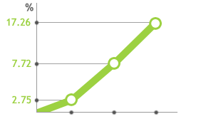 Average improvement of working memory among CogniFit's users*