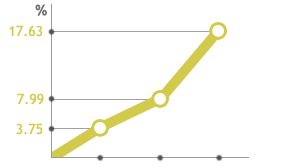 Average improvement of focus attention among CogniFit's users*