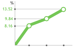 Average improvement of spatial perception among CogniFit's users*