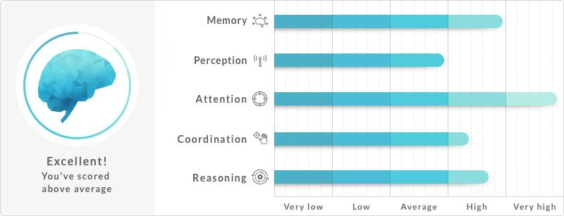 Beyin Antrenman Programı - CogniFit Resim NT