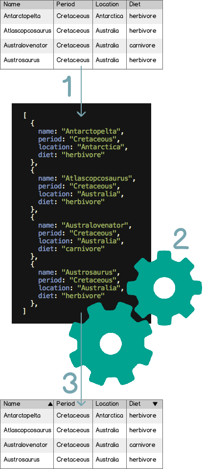 Dynatable js - jQuery plugin for HTML5+JSON interactive tables and more
