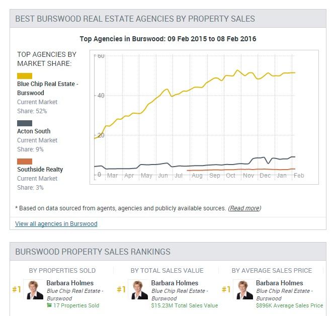 Burswood stats