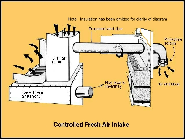 What Is A Controlled Cold Air Inlet