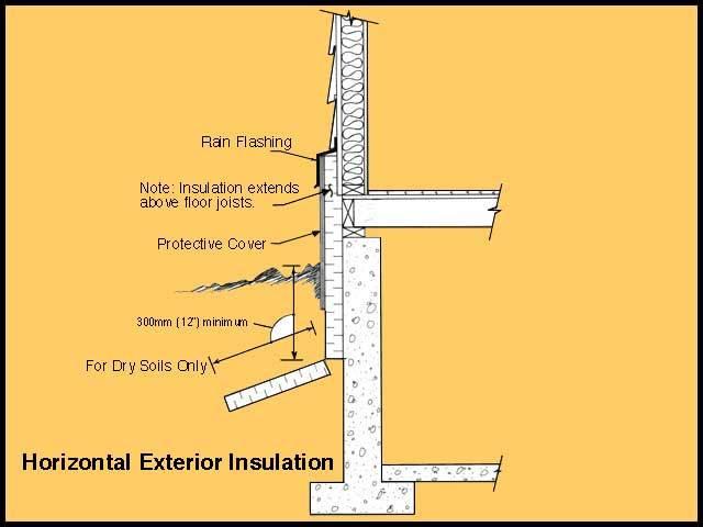 Basement interior or exterior insulation - Basement exterior wall insulation ...