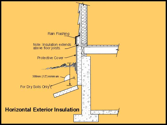 Basement Interior Or Exterior Insulation