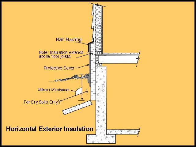 Basement interior or exterior insulation for Proper insulation for exterior walls
