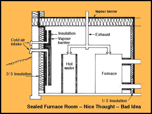What Is A Sealed Furnace Room Amp Why Is It Not Recommended