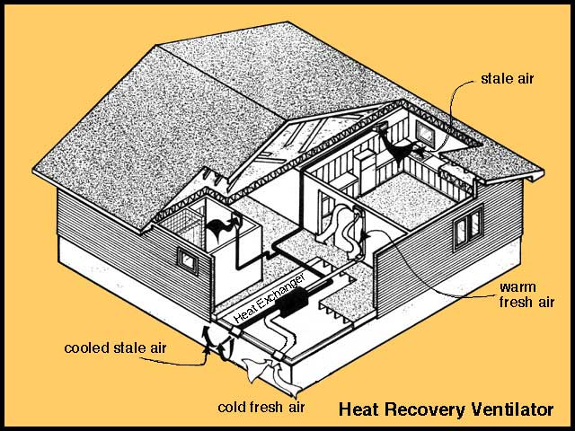 WHAT IS AN AIR-TO-AIR HEAT EXCHANGER, HRV and ERV?
