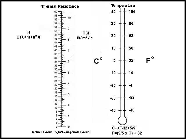 R Value And Temperature Conversion Charts