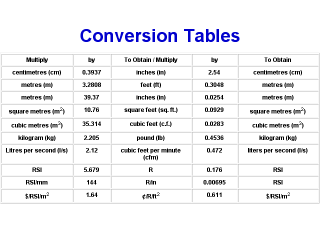 Conversion Metric Charts Ibovnathandedecker
