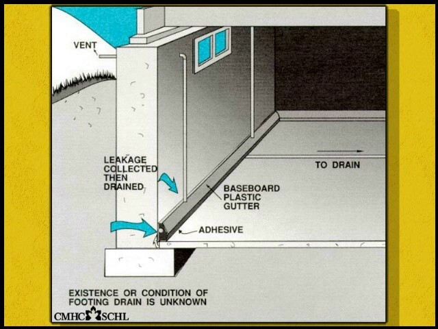 A Trench To Divert Water Inside The Basement