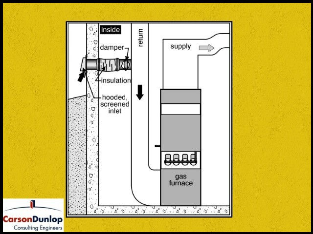 Can i close off the fresh air to the furnace return duct for Motorized outside air damper
