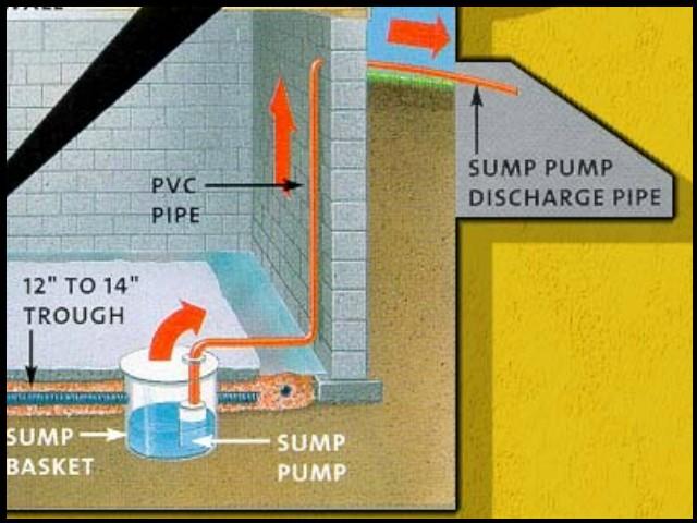 What Makes A Good Sump Pump Pit