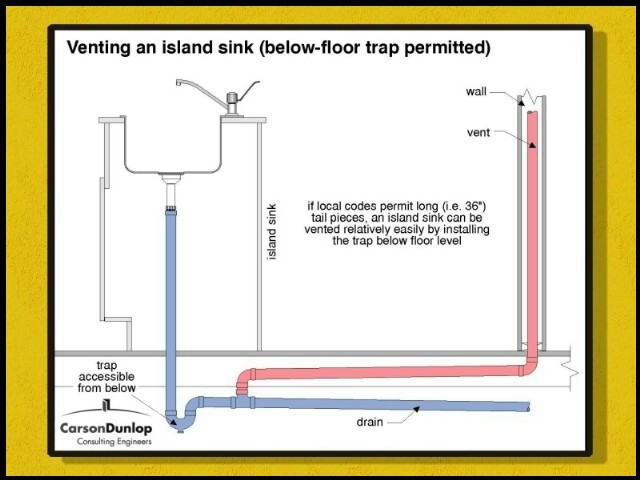 How Do You Put The Vent Pipe In An Island Sink?