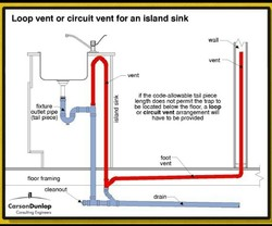 How Do You Put The Vent Pipe In An Island Sink