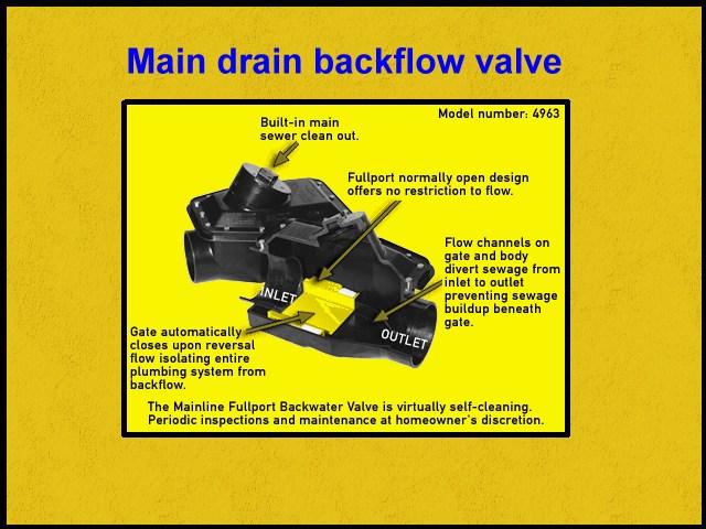 Mainline Backflow Valve Stoping Basement Flooding From