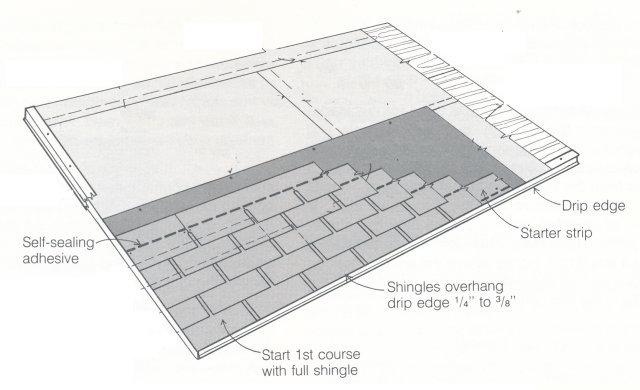 What is starter strip shingles