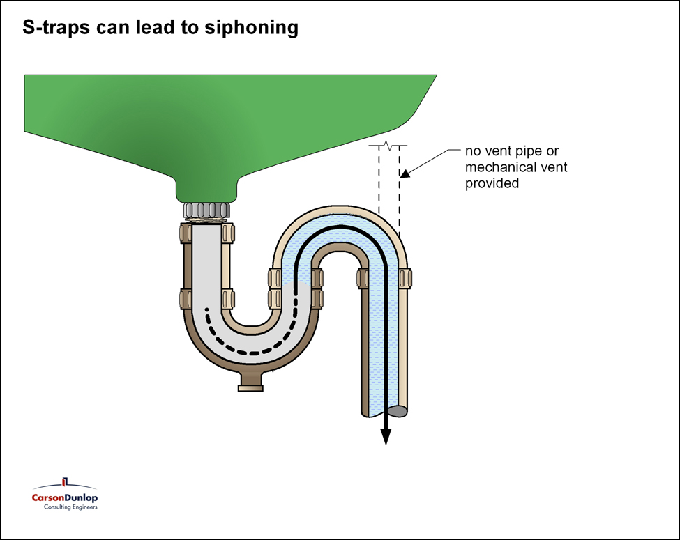 P Trap Or S Trap For Kitchen Sink