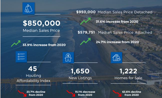 SAN DIEGO MAY HOUSING MARKET REPORT