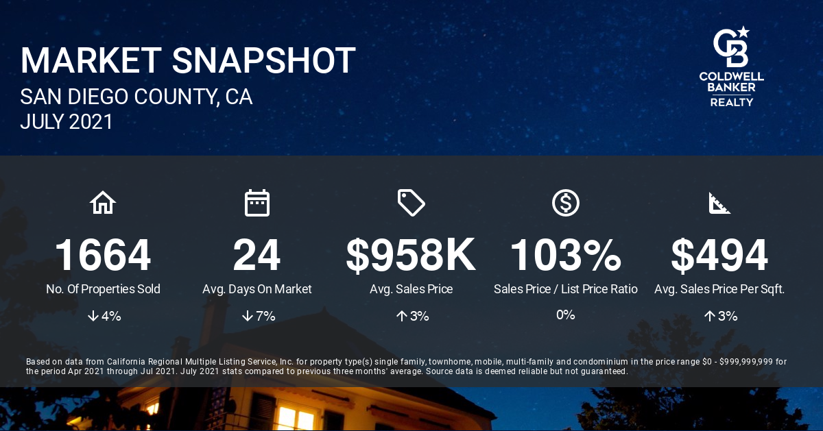 San Diego County July Real Estate Market Report