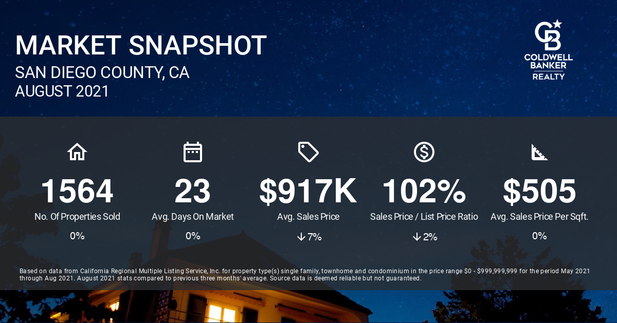 August San Diego Real Estate Market Report