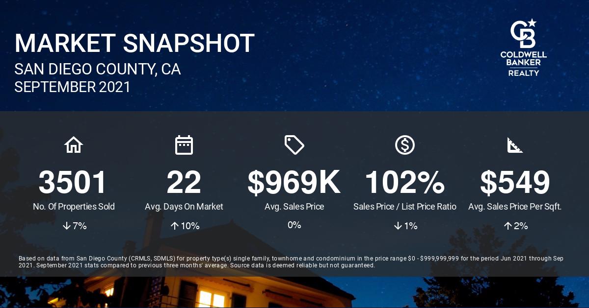 September San Diego Real Estate Market Update