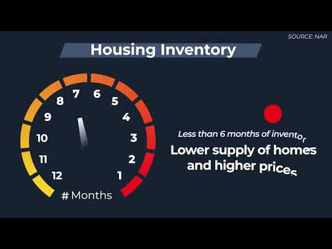 Housing Inventory, Weston Florida Real Estate news