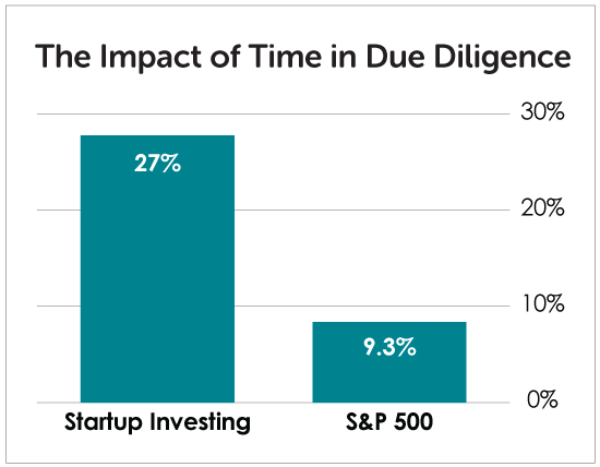 The Impact of Time in Due Diligence