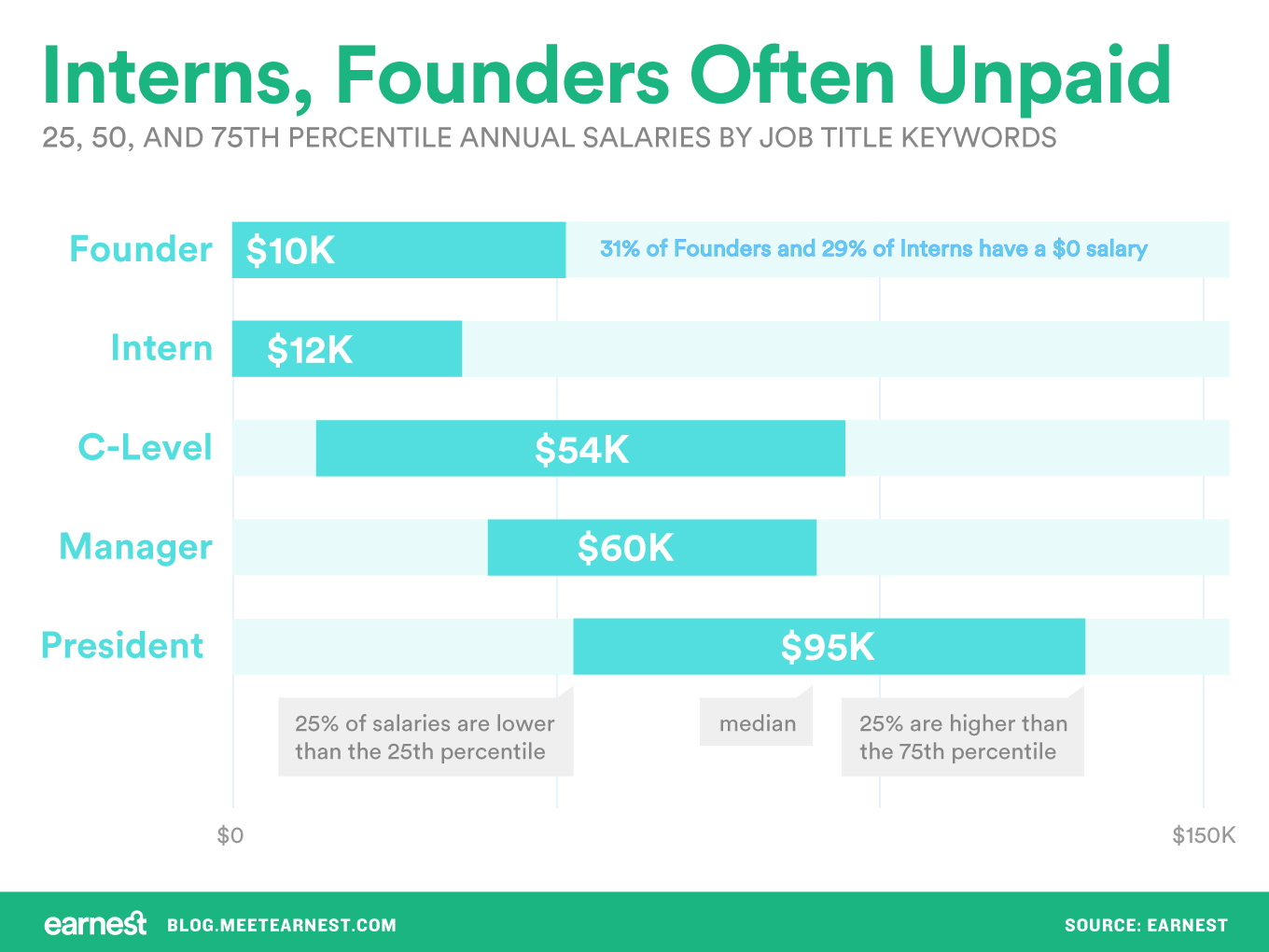 Chart showing the annualized salaries of interns compared to founders.