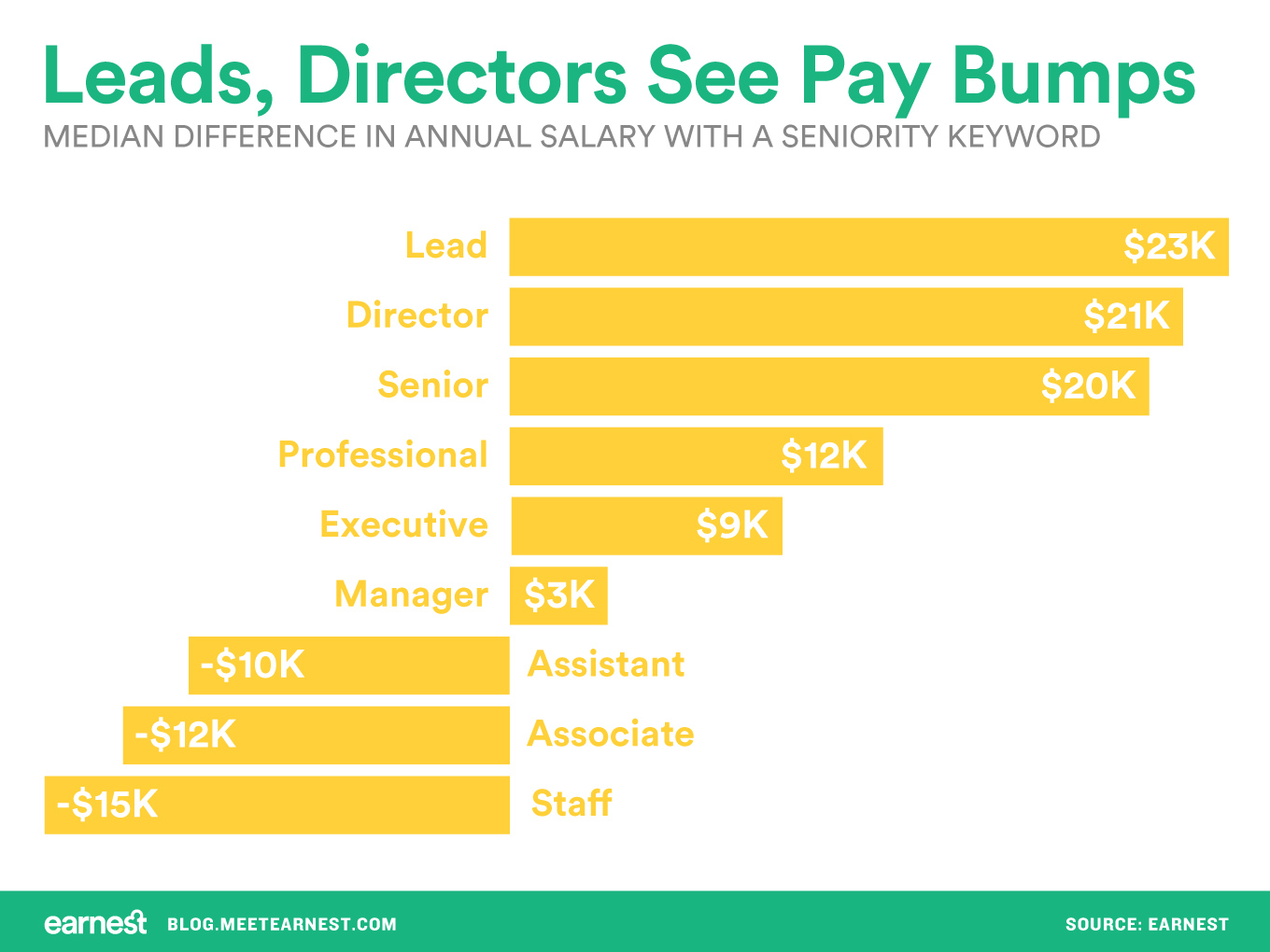 Chart showing salary difference between job titles according to seniority