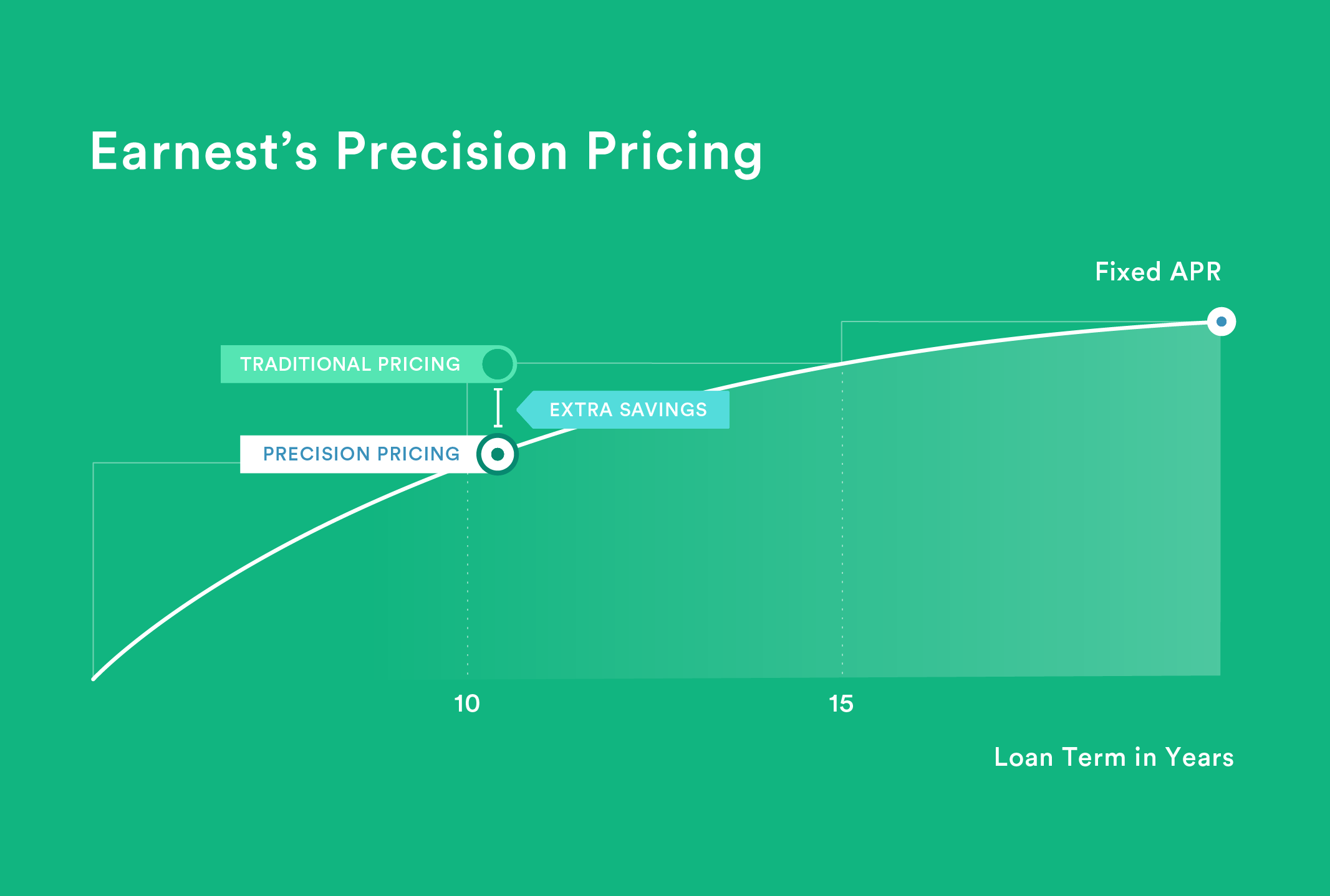 Diagram showing that Earnest offers precision pricing, which means we do not round up your % APR to the next 5-year bucket.