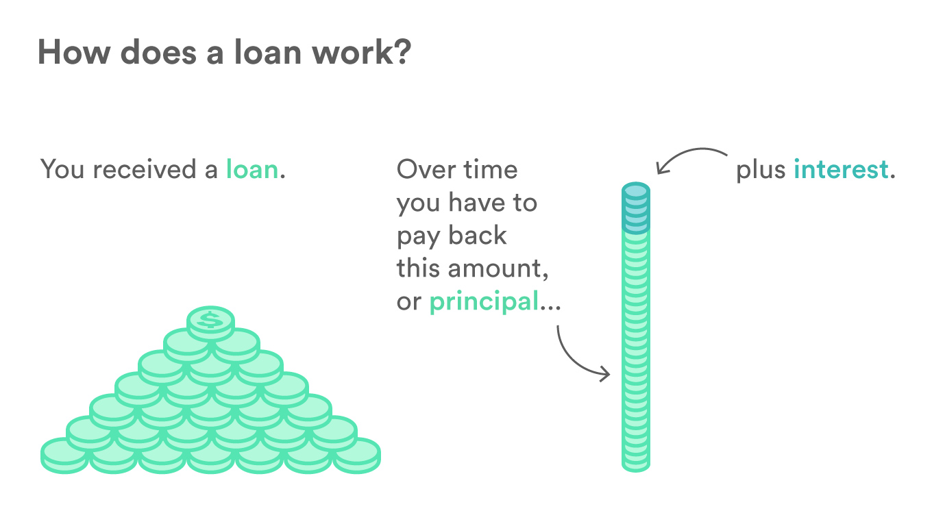Illustration showing that after you receive a loan, over time you will have to pay back that same amount, or principal, plus interest.