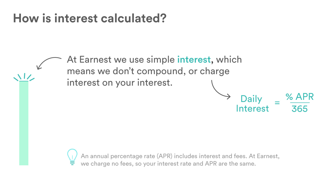Illustrated text showing that at Earnest, we use simple interest, in which each day you are charged 1/365 of your % APR. We don't compound, or charge interest on interest.