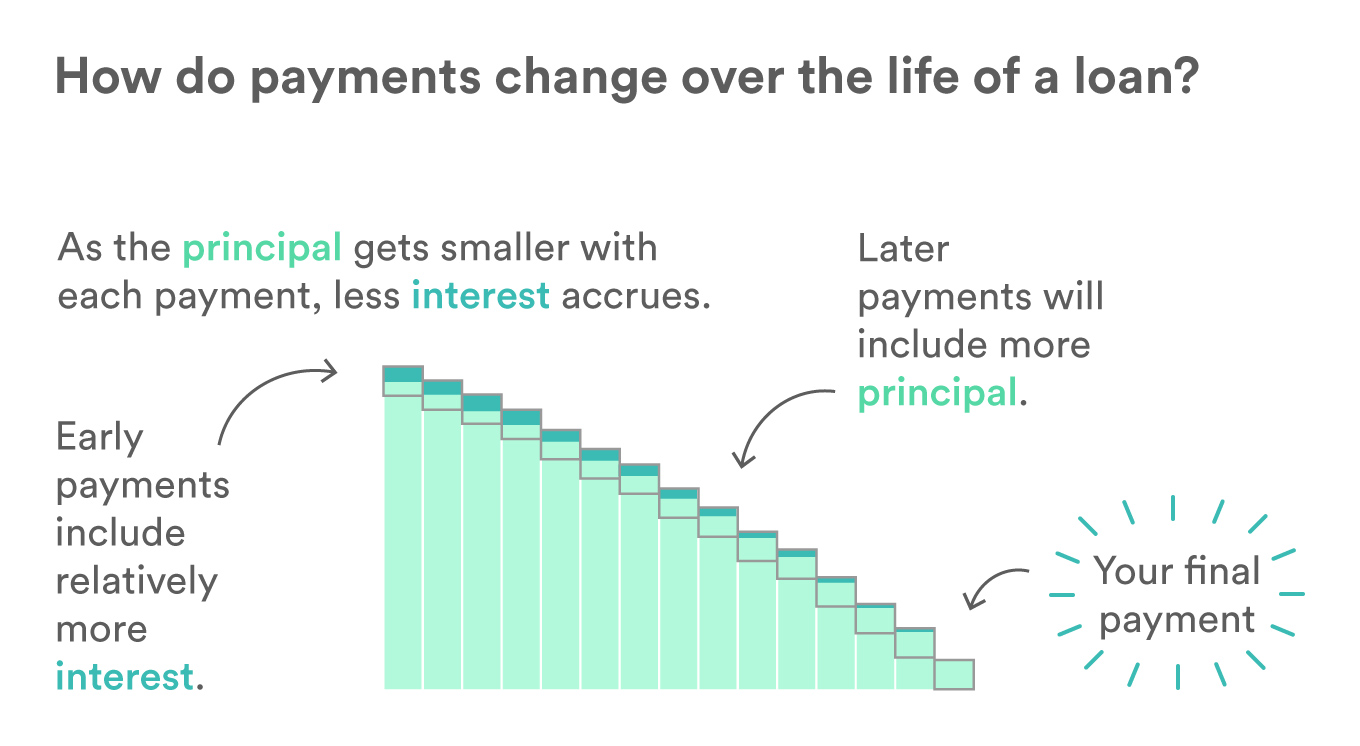 Diagram showing how the principal gets smaller with each payment, resulting in less interest accruing. Therefore, later payments include more principal, until your final payment.