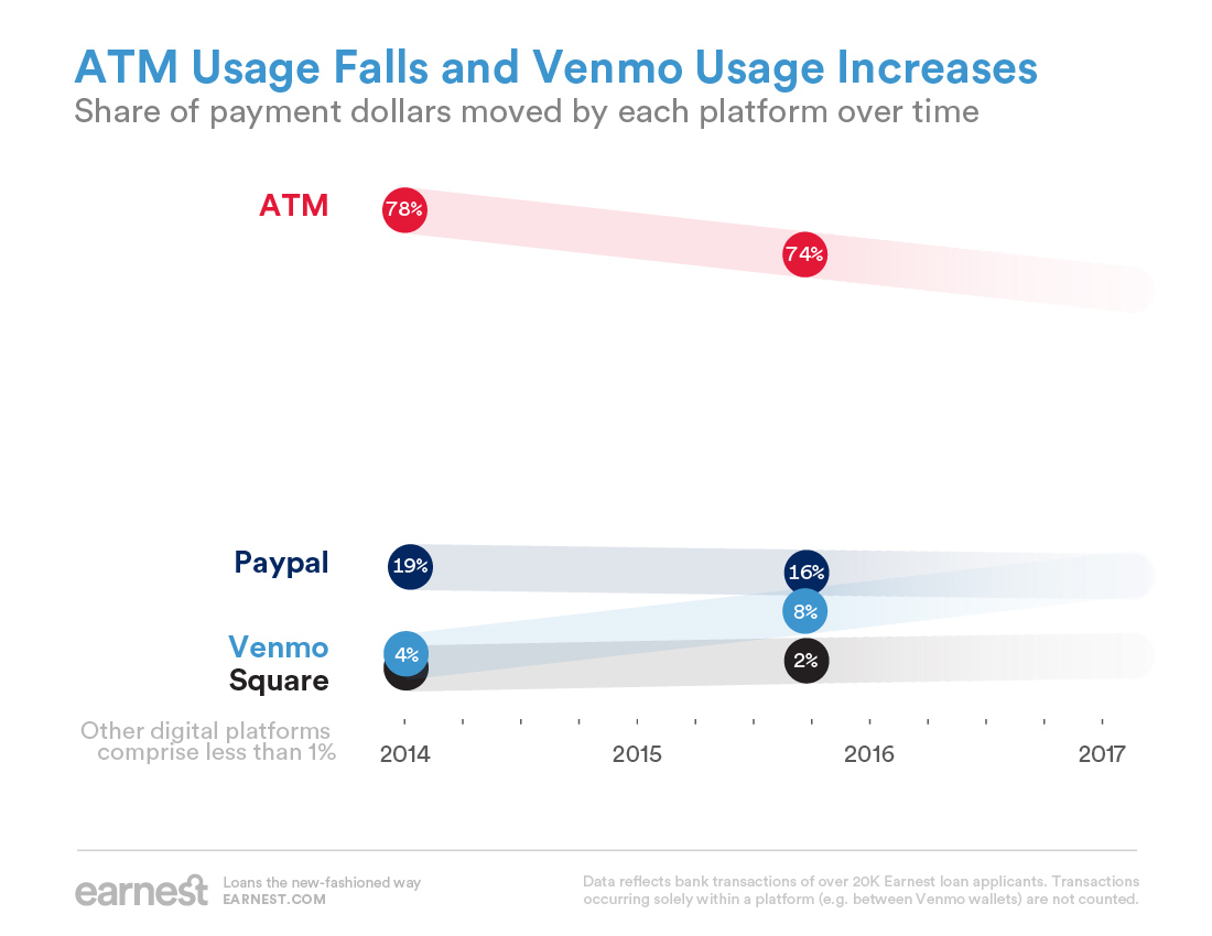 Stylized line chart showing that by number of dollars moved, ATM usage declined between early 2014 and late 2015, and that Venmo usage increased.