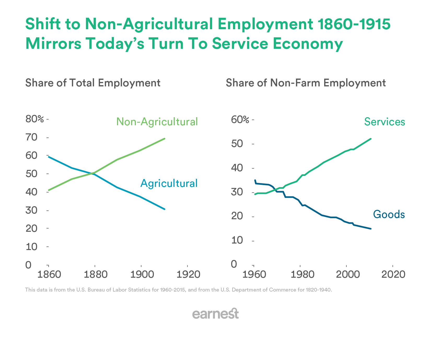 Two line charts showing that in the 19th century, employment shifted from mostly farm-based to mostly non-farm based; and in the 20th century, employment shifted from mostly goods-based to mostly services-based.