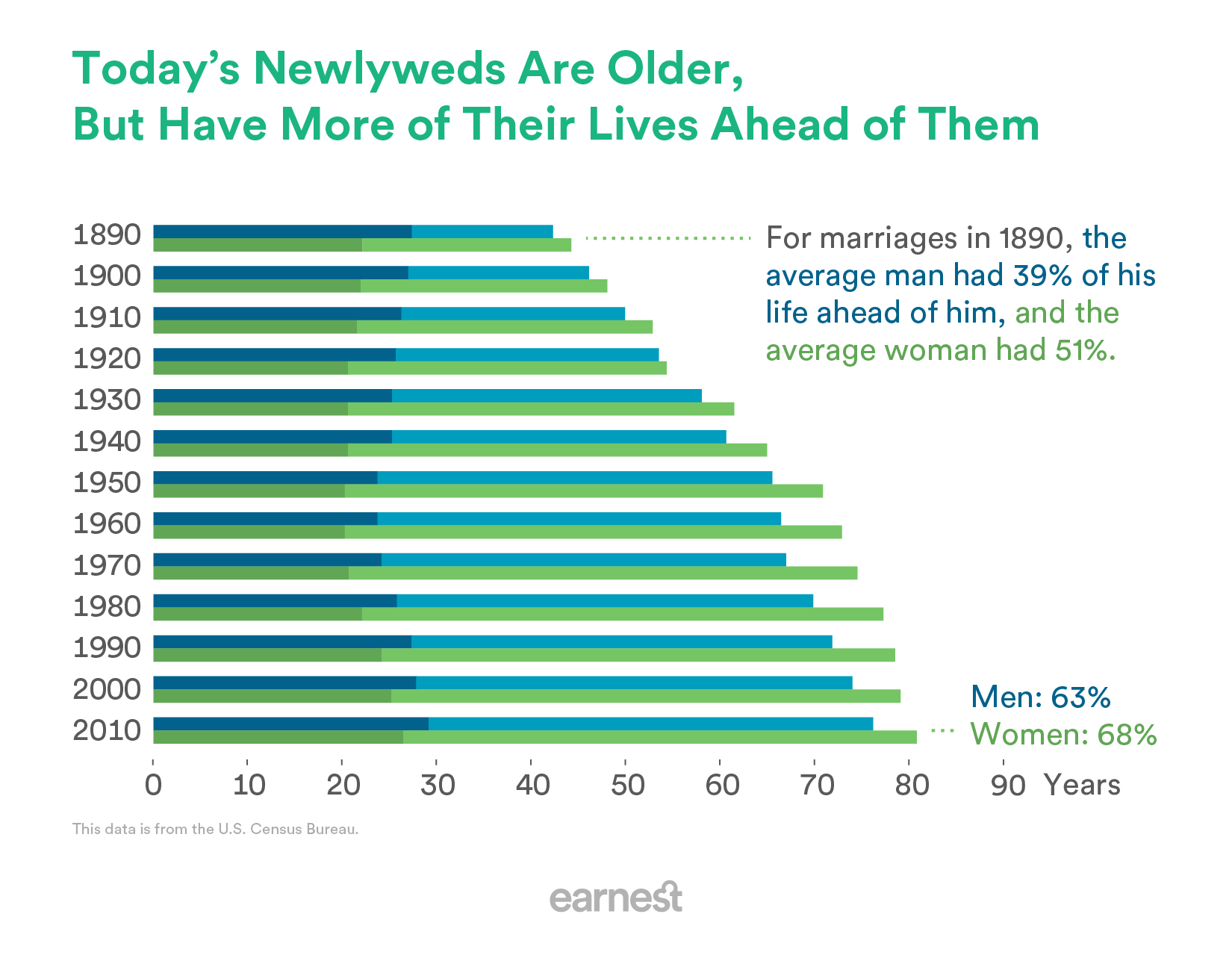 Bar chart showing 1890 to 2010. Both men and women are now getting married at an older age, but because of increasing lifespans have a greater percentage of their lives ahead of them at marriage.