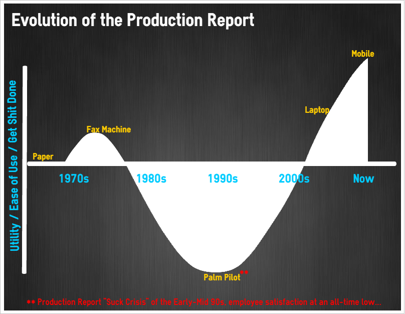 EvolutionoftheProductionReport