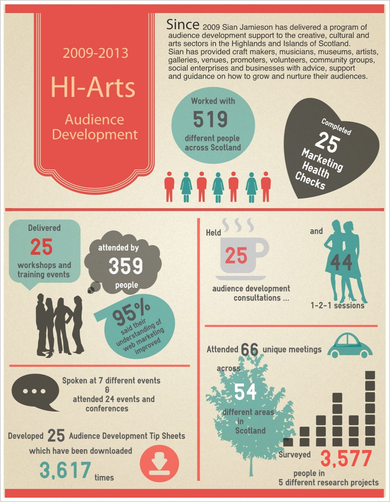 HI-Arts audience development
