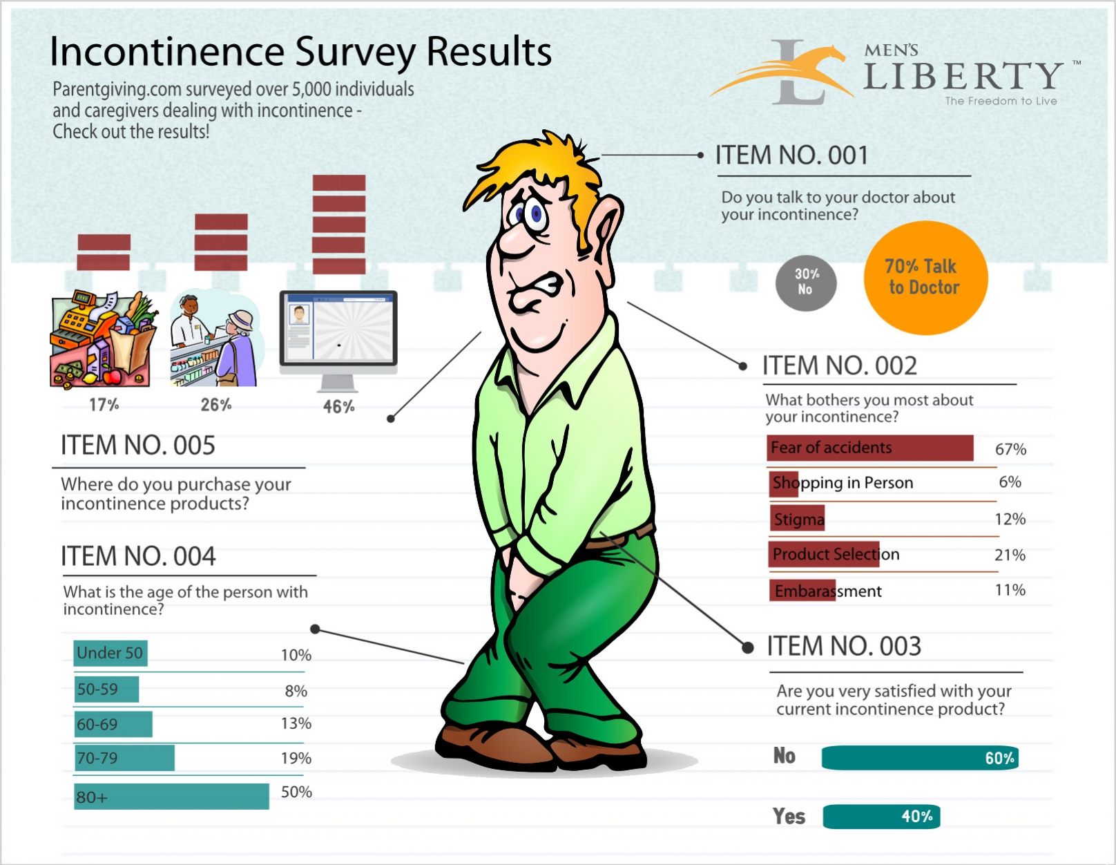 IncontinenceSurvey title=