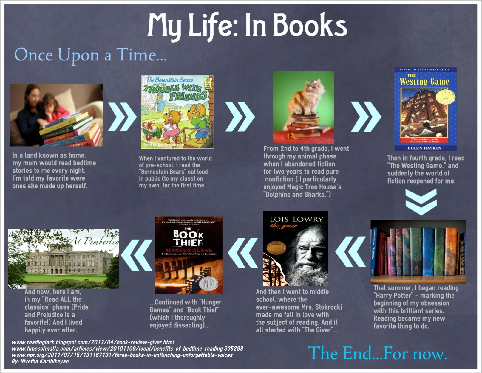 timeline book report examples