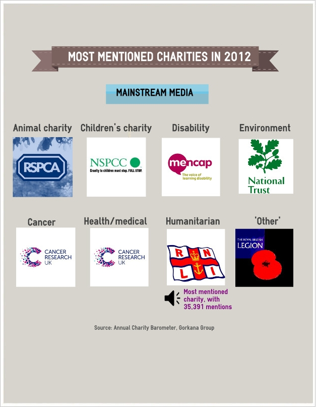 Most_mentioned_UK_charities_in_2012 title=