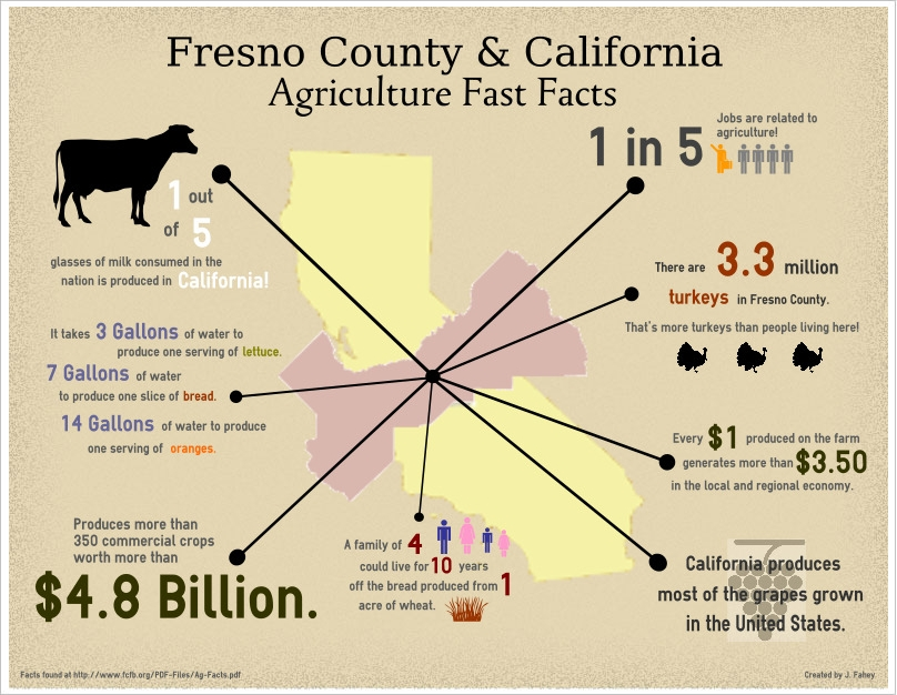 Fresno_County_Fast_Facts