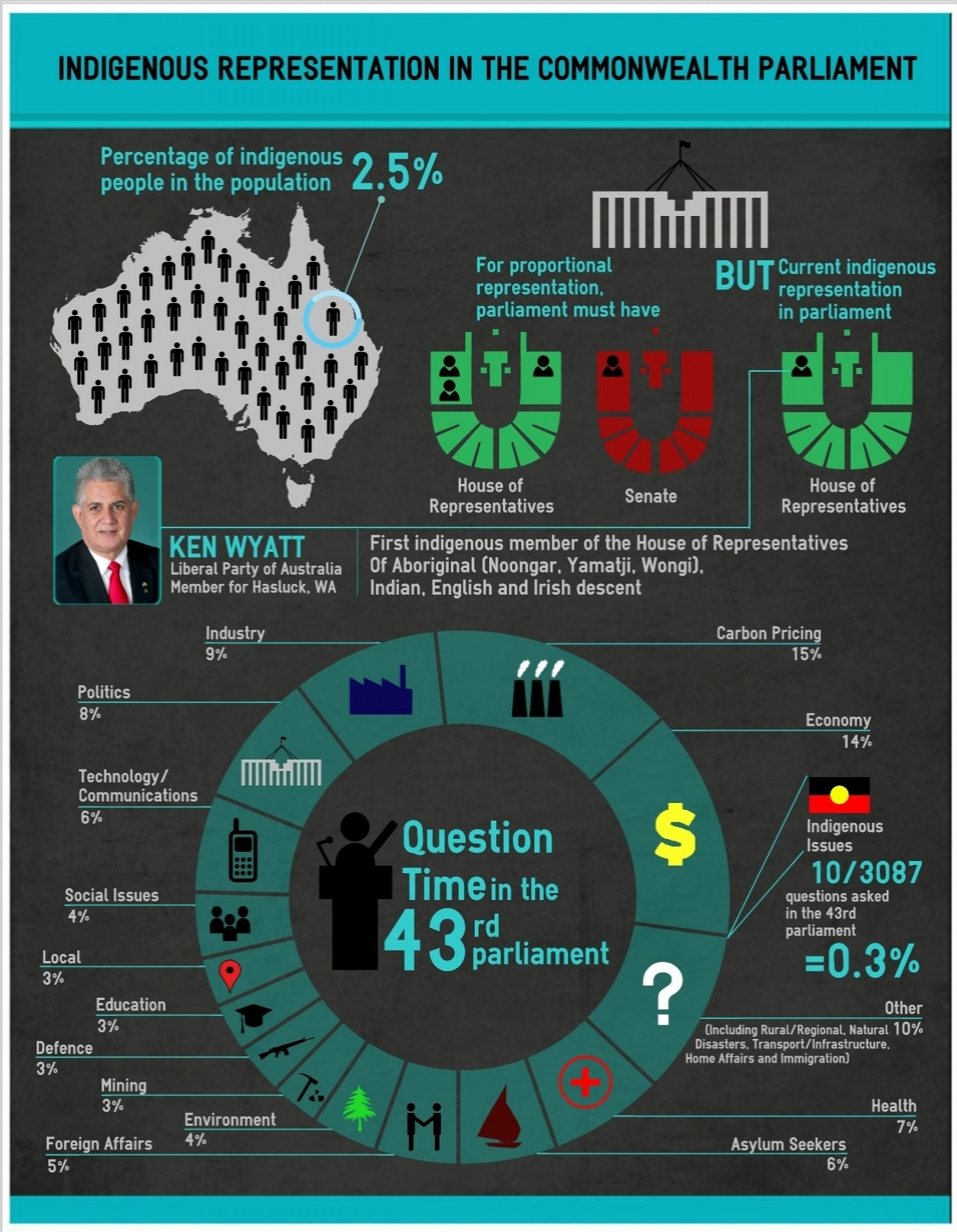a visual breakdown of question time