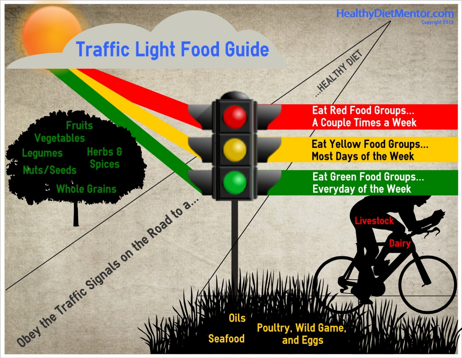 TrafficLightFoodGuide title=