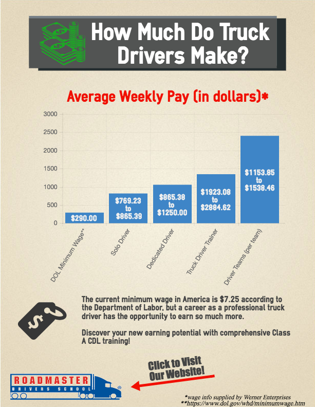 truck driver annual salary