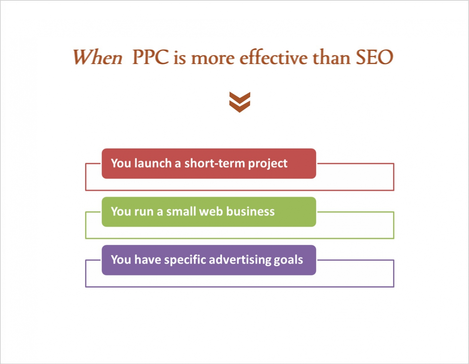 Situations when PPC advertising proves more effective than SEO